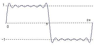 Fourier03